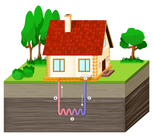 Illustration of how ground source heat pumps work